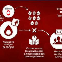 Participe do projeto Amigos de Sangue e ajude a mudar a realidade dos bancos de sangue do Brasil